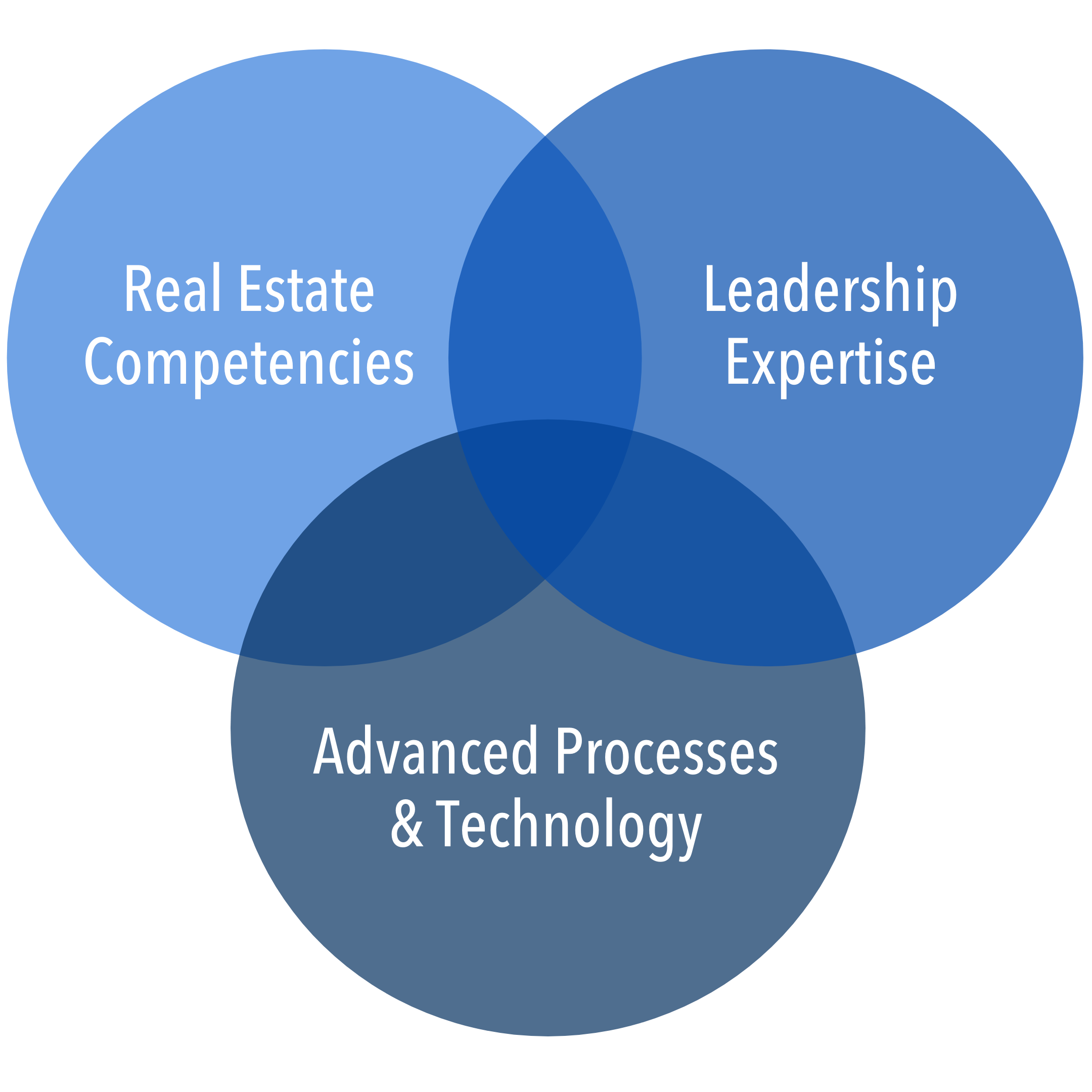 Real Estate Competencies